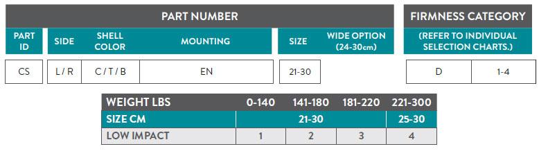 Celsus Part Number Guide