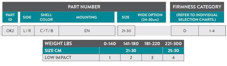 Odyssey K2 Part Number Guide